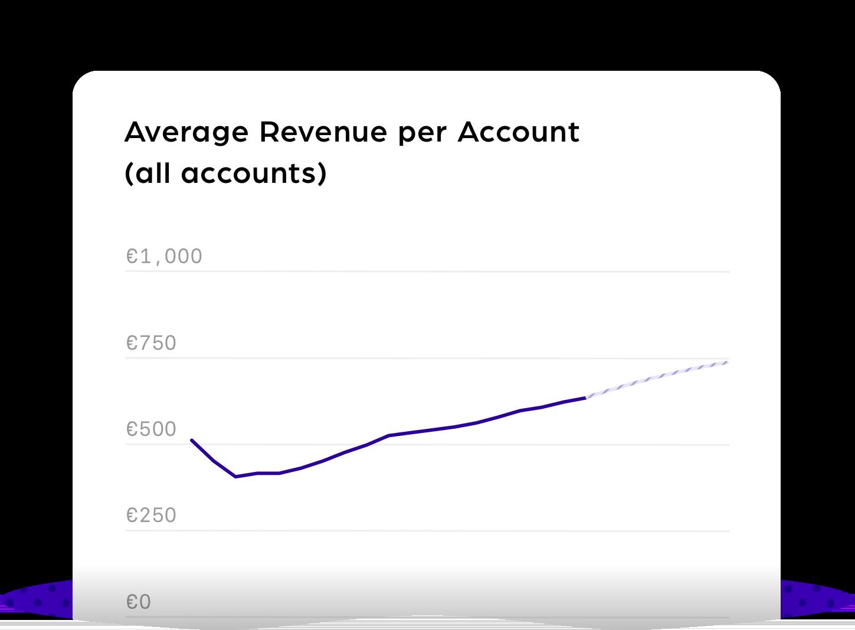 Average Revenue per Account@3x