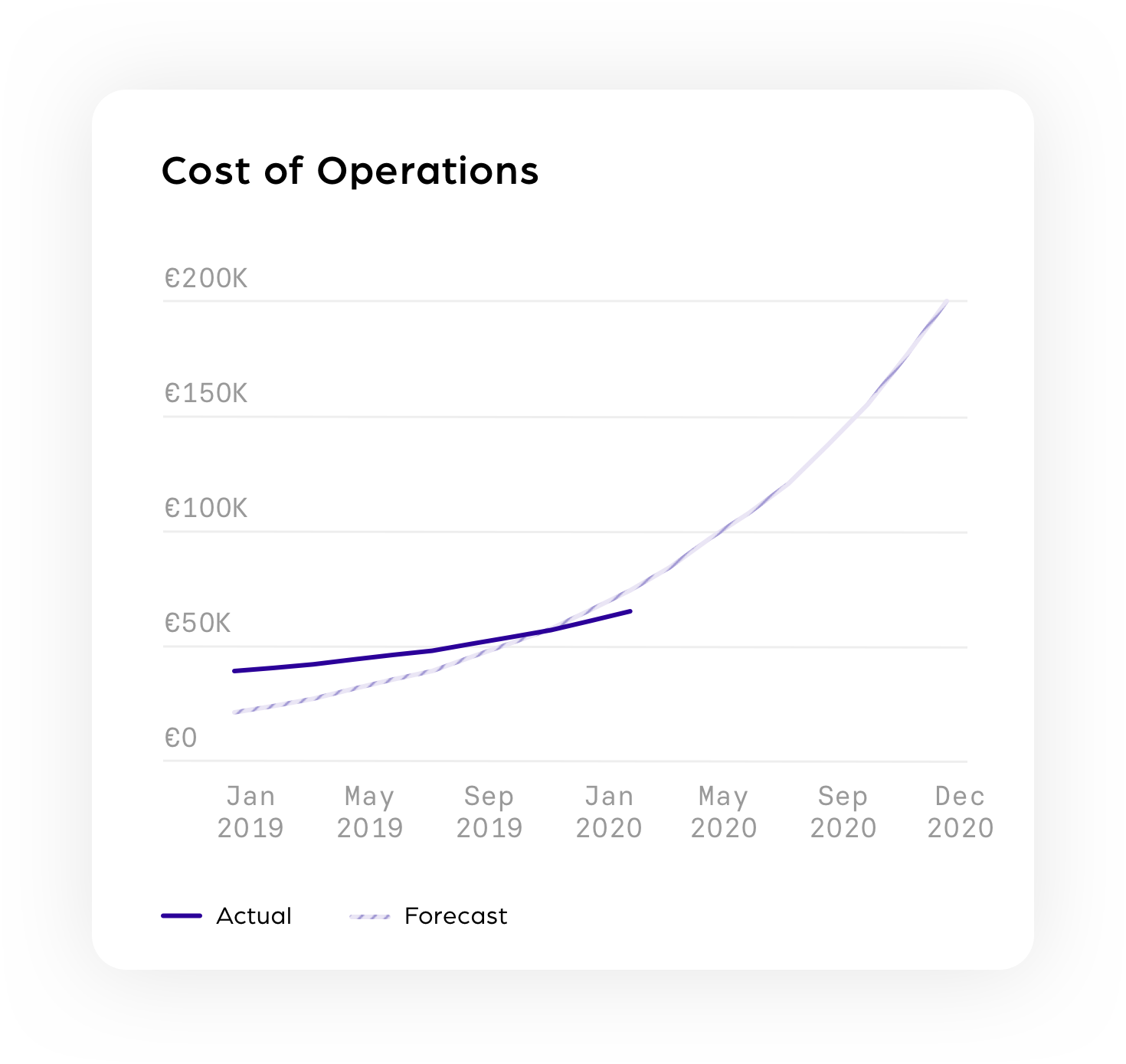 Cost of Operations@3x