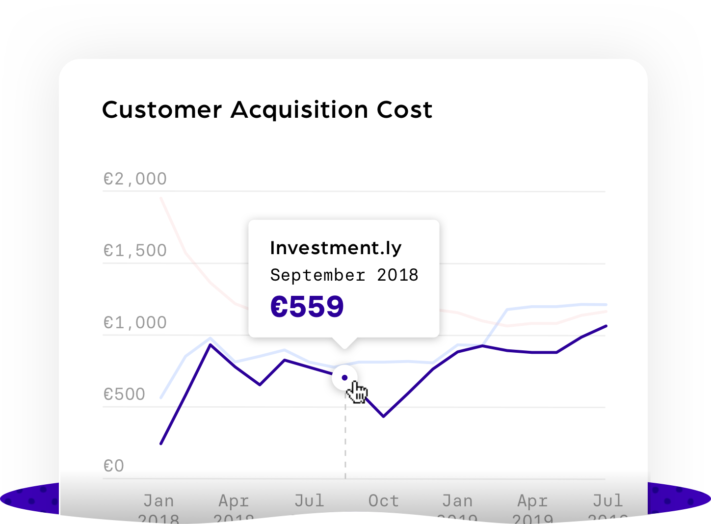Customer Acquisition Cost@3x