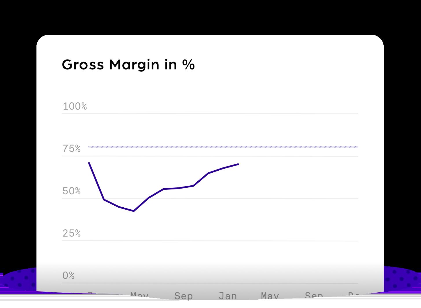 Gross Margin percentage@3x