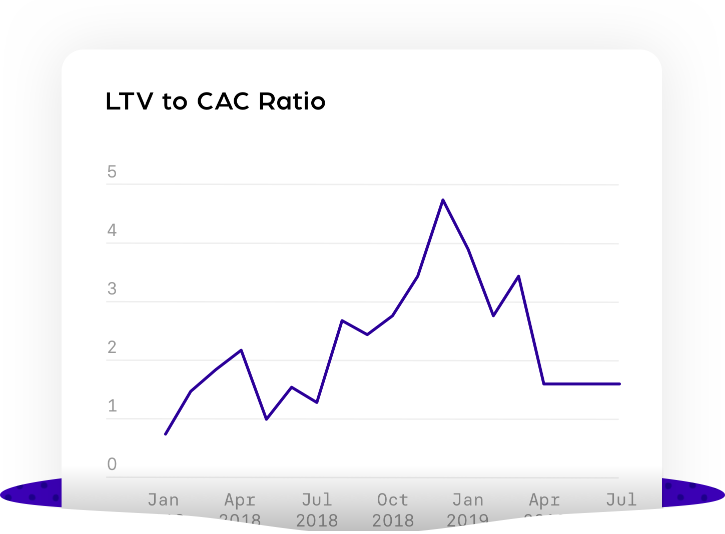 LTV to CAC Ratio@3x