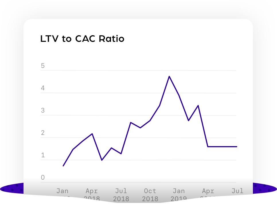 LTV_to_CAC_Ratio@2x