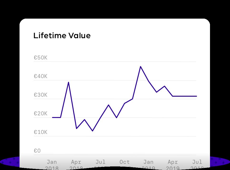 Lifetime Value@2x