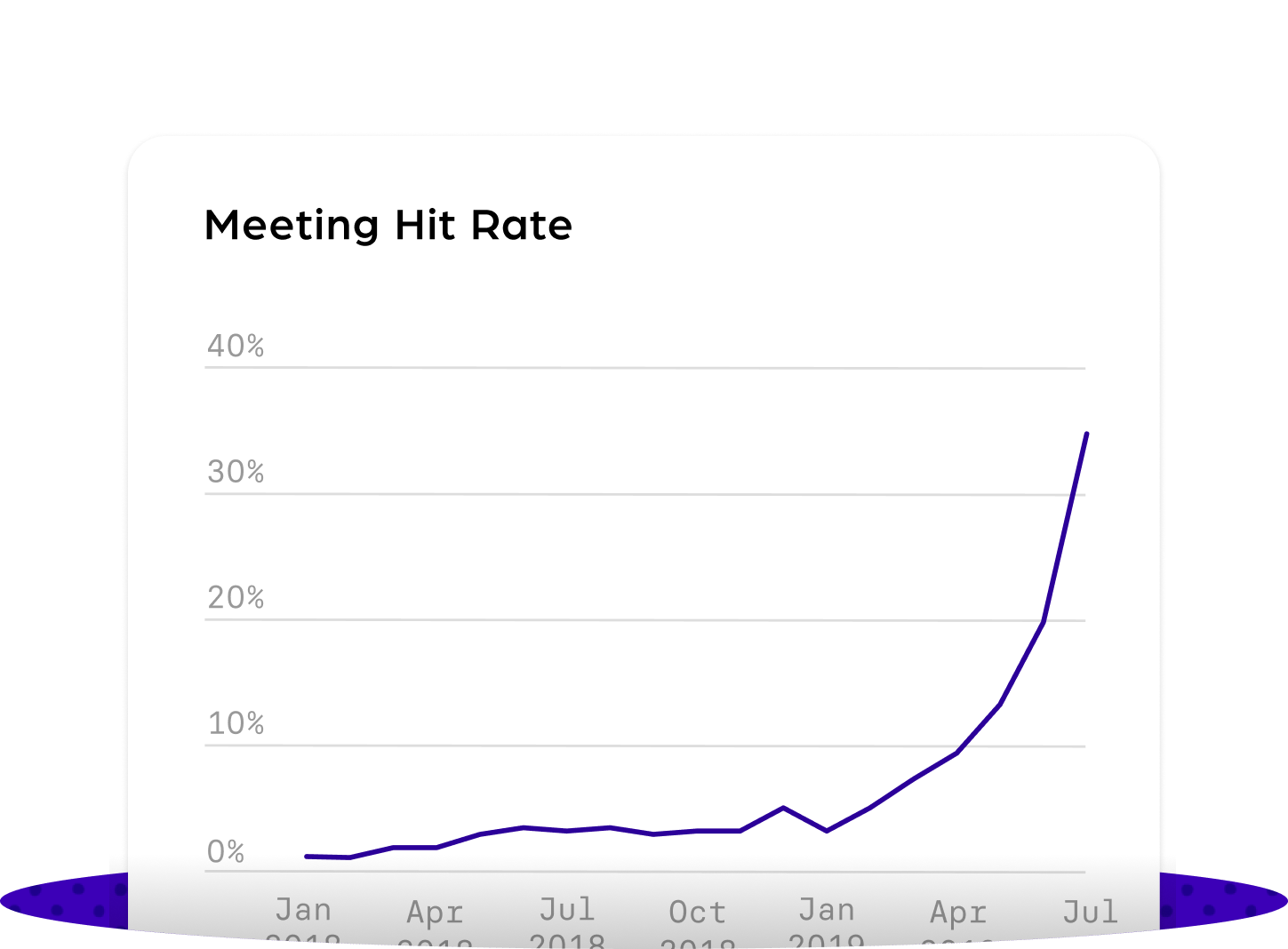 Meeting Hit Rate@3x