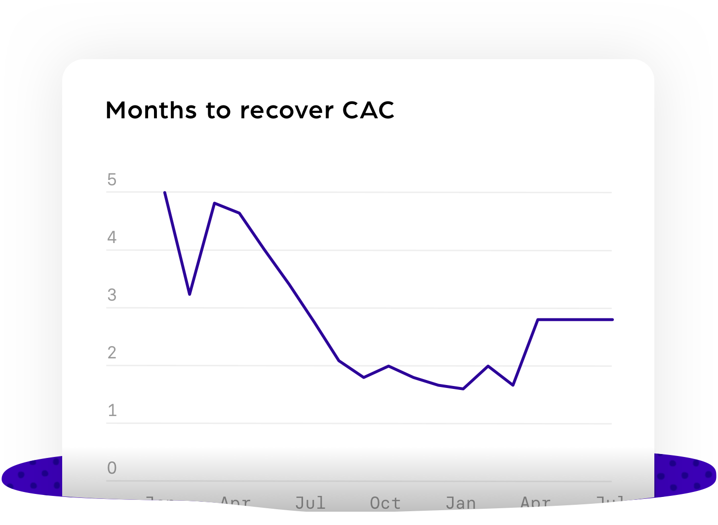 Months to recover CAC@3x-1