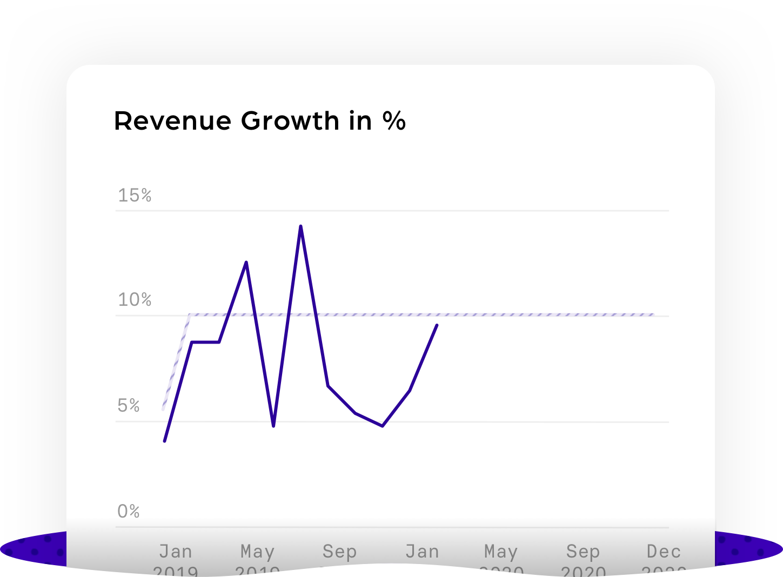 Revenue Growth percentage@3x
