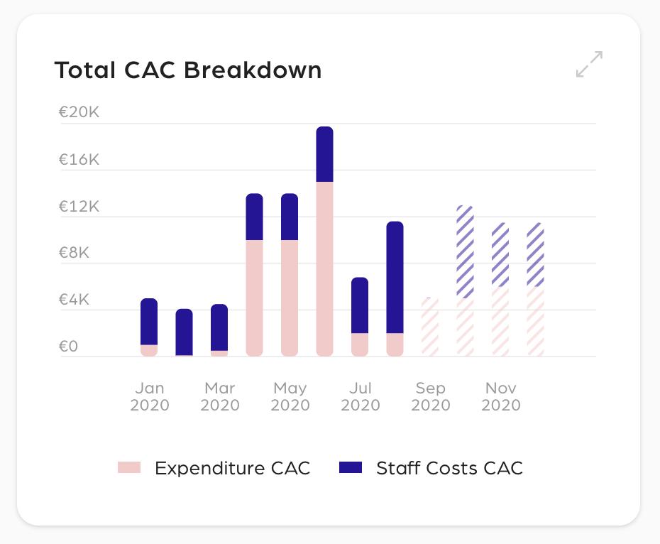 Total CAC Breakdown
