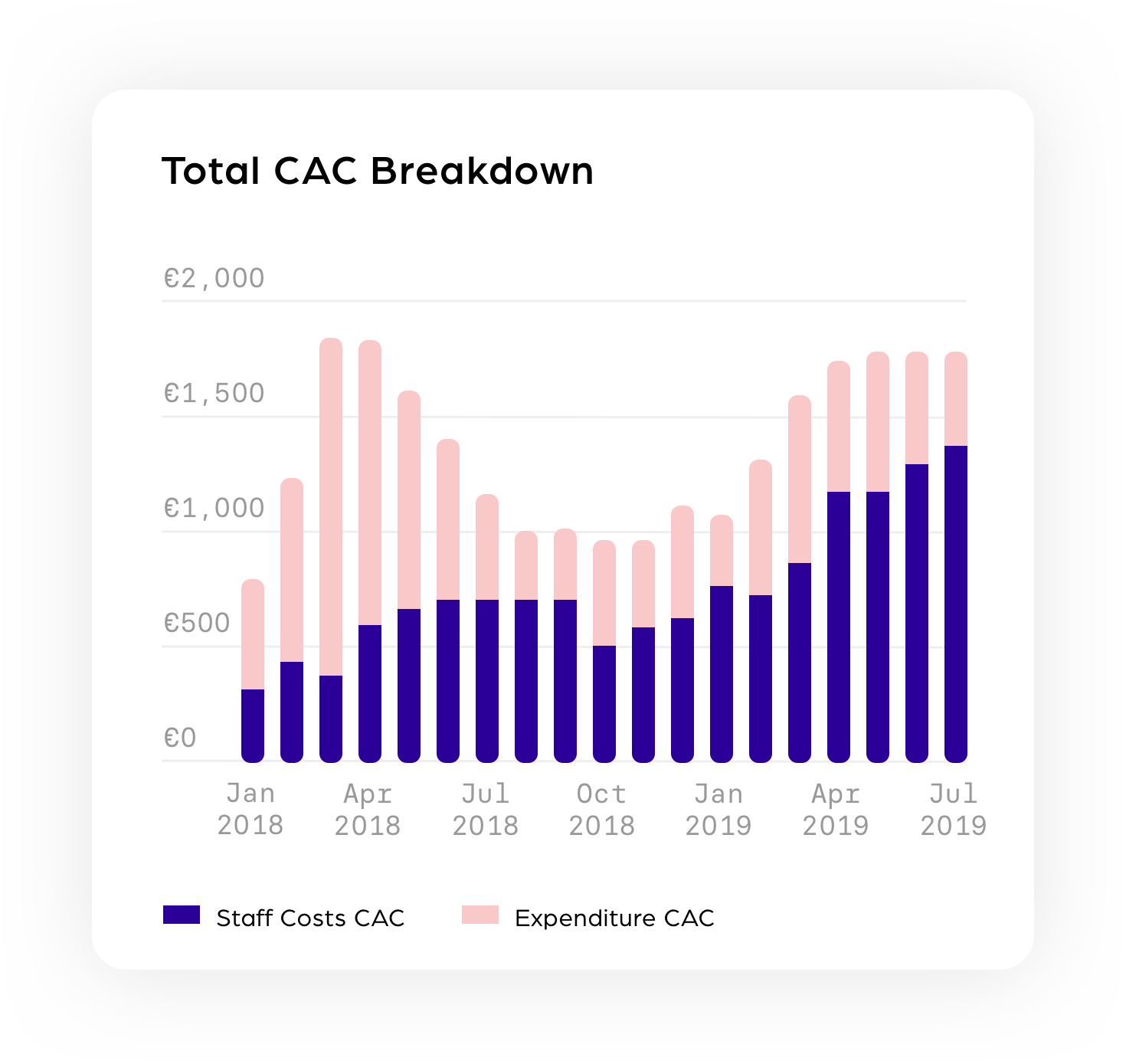 Total CAC Breakdown@3x