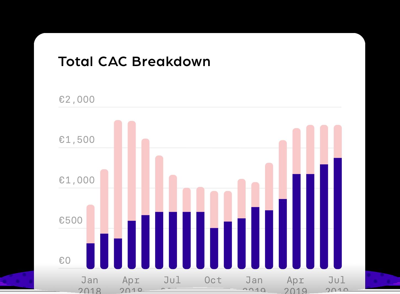 Total CAC breakdown@3x-1